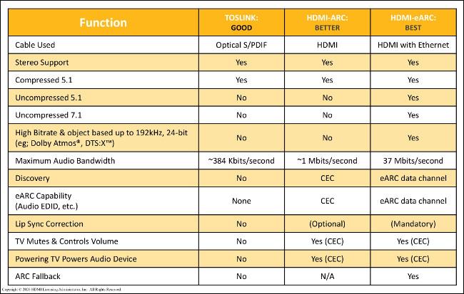 Un tableau comparant la qualité des fonctions utilisant TOSLINK, HDMI-ARC et HDMI-eARC.