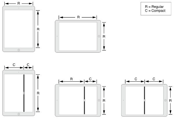 Diagramme des classes de taille