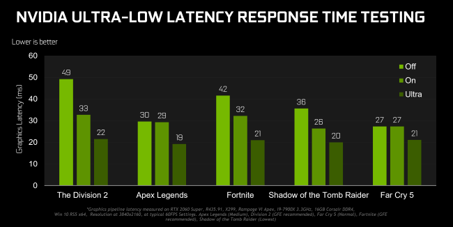 Testergebnisse für die Reaktionszeit mit extrem niedriger Latenz von NVIDIA