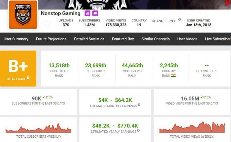 Ses revenus YouTube estimés