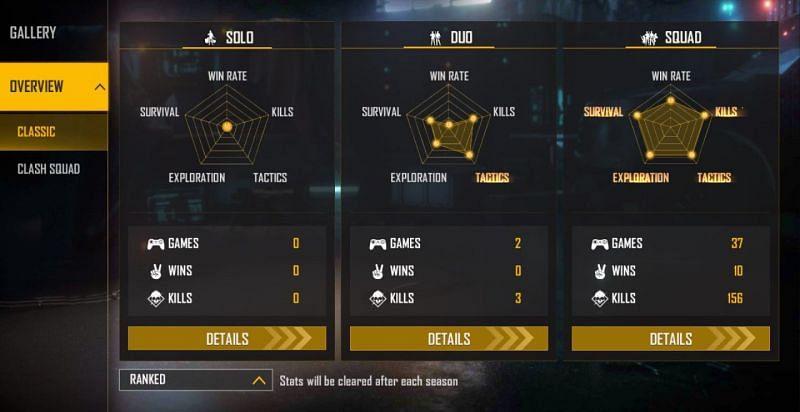 Statistiques classées de Rishi Gaming