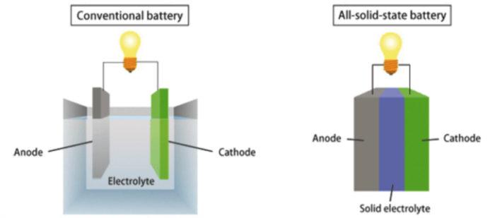 technologie-batterie-solide