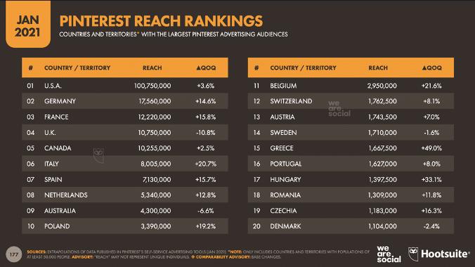 Pinterest atteint les classements par pays