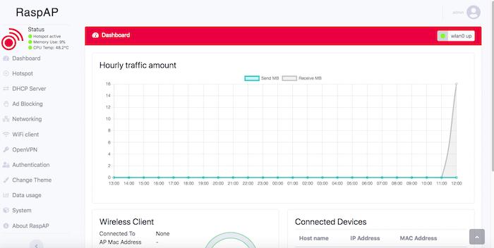 La console Web RaspAP affiche des informations sur votre trafic Web.