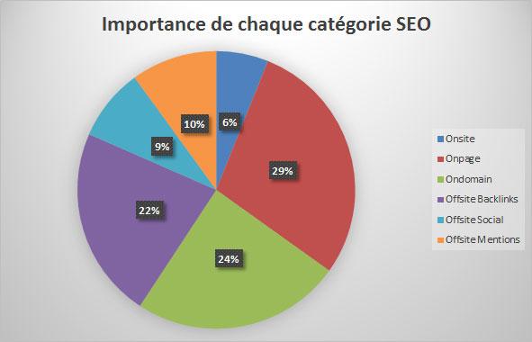 facteurs de référencement Google social media