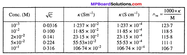 MP Board Class 12th Chemistry Solutions Chapter 3 Electrochemistry 27