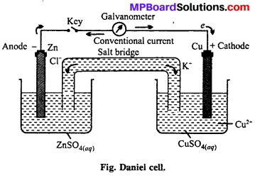 MP Board Class 12th Chemistry Solutions Chapter 3 Electrochemistry 80