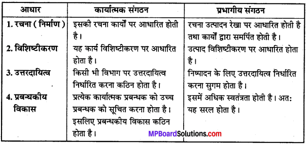 MP Board Class 12th Business Studies Important Questions Chapter 5 संगठन - 2