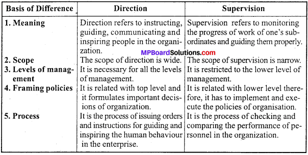 MP Board Class 12th Business Studies Important Questions Chapter 7 Directing image - 5