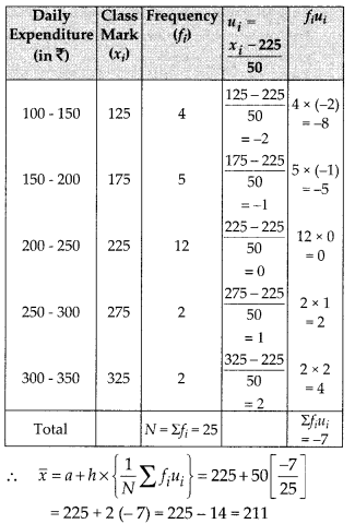 MP Board Class 10th Maths Solutions Chapter 14 Statistics Ex 14.1 12