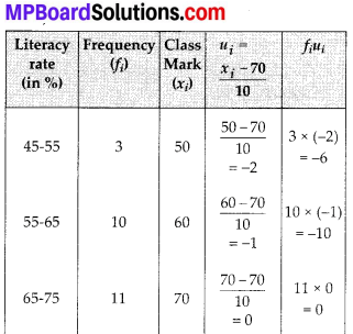 MP Board Class 10th Maths Solutions Chapter 14 Statistics Ex 14.1 18