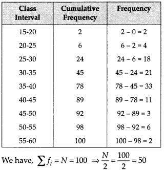 MP Board Class 10th Maths Solutions Chapter 14 Statistics Ex 14.3 8