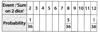MP Board Class 10th Maths Solutions Chapter 15 Probability Ex 15.1 34