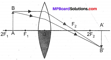 MP Board Class 10th Science Solutions Chapter 10 Light Reflection and Refraction 8