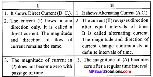 MP Board Class 10th Science Solutions Chapter 13 Magnetic Effects of Electric Current 14