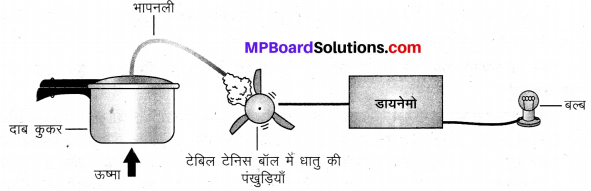 MP Board Class 10th Science Solutions Chapter 14 उर्जा के स्रोत 10
