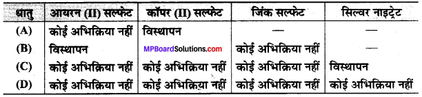 MP Board Class 10th Science Solutions Chapter 3 धातु एवं अधातु 1