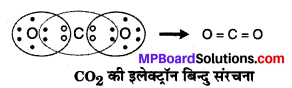 MP Board Class 10th Science Solutions Chapter 4 कार्बन एवं इसके यौगिक 1