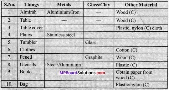 MP Board Class 10th Science Solutions Chapter 4 Carbon and Its Compounds 15