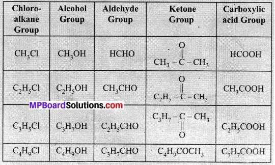 MP Board Class 10th Science Solutions Chapter 4 Carbon and Its Compounds 17