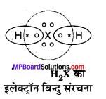 MP Board Class 10th Science Solutions Chapter 5 तत्वों का आवर्त वर्गीकरण 6