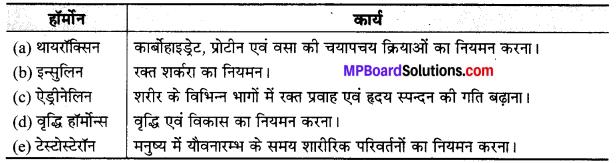 MP Board Class 10th Science Solutions Chapter 7 नियंत्रण एवं समन्वय 9