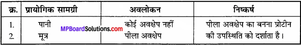 MP Board Class 11th Biology Solutions Chapter 9 जैव अणु - 14