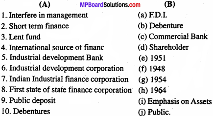 MP Board Class 11th Business Studies Important Questions Chapter 7 Sources of Business Finance 1