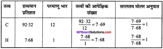 MP Board Class 11th Chemistry Solutions Chapter 1 रसायन विज्ञान की कुछ मूल अवधारणाएँ - 17