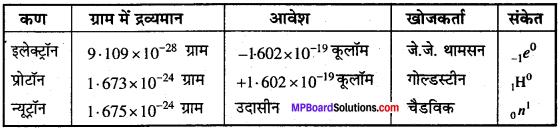 MP Board Class 11th Chemistry Solutions Chapter 2 परमाणु की संरचना - 34