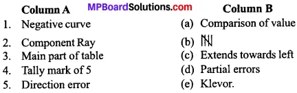 MP Board Class 11th Economics Important Questions Unit 2 Collection, Organisation and Presentation of Data img 1