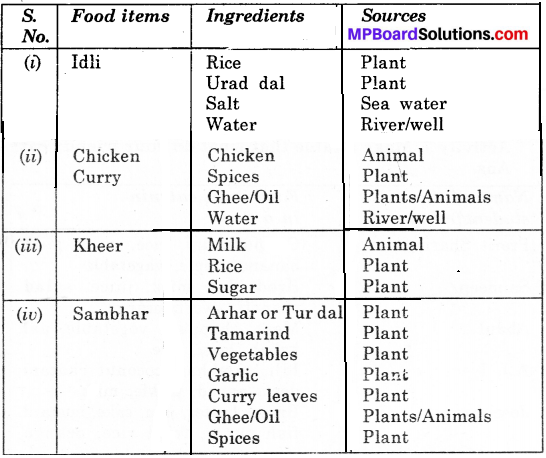 MP Board Class 6th Science Solutions Chapter 1 Food Where Does it Come From img 10