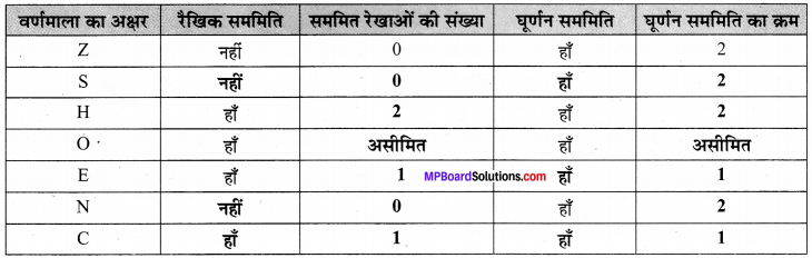 MP Board Class 7th Maths Solutions Chapter 14 सममिति Ex 14.2 image 7