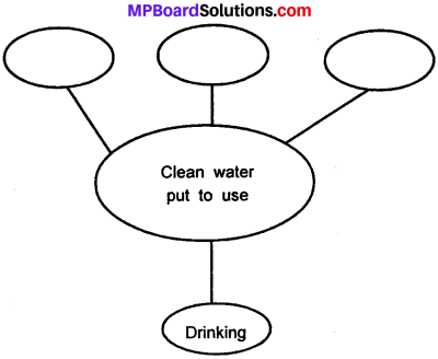 MP Board Class 7th Science Solutions Chapter 18 Wastewater Story img 1
