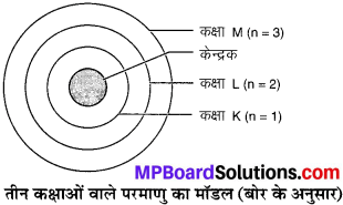 MP Board Class 9th Science Solutions Chapter 4 परमाणु की संरचना image 1