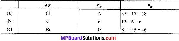MP Board Class 9th Science Solutions Chapter 4 परमाणु की संरचना image 16
