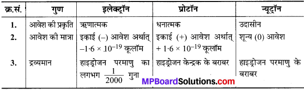 MP Board Class 9th Science Solutions Chapter 4 परमाणु की संरचना image 3