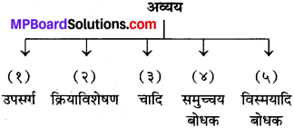 MP Board Class 10th Sanskrit व्याकरण अव्यय-प्रकरण img 1