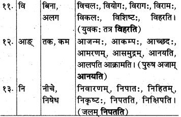 MP Board Class 10th Sanskrit व्याकरण उपसर्ग-प्रकरण img k1