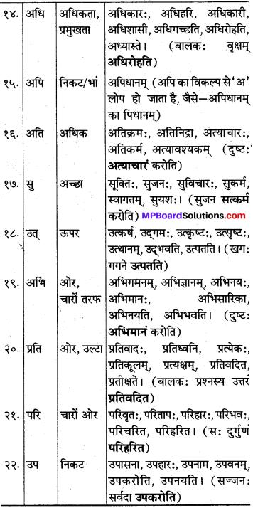MP Board Class 10th Sanskrit व्याकरण उपसर्ग-प्रकरण img k2