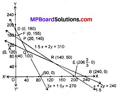 MP Board Class 12th Maths Book Solutions Chapter 12 प्रायिकता विविध प्रश्नावली img 17