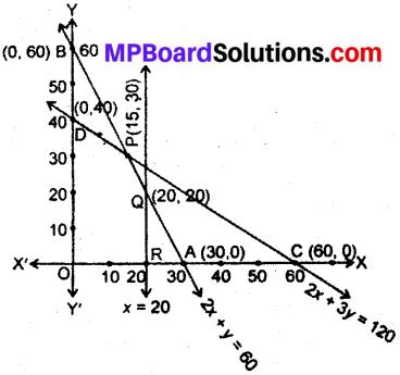 MP Board Class 12th Maths Book Solutions Chapter 12 प्रायिकता विविध प्रश्नावली img 8
