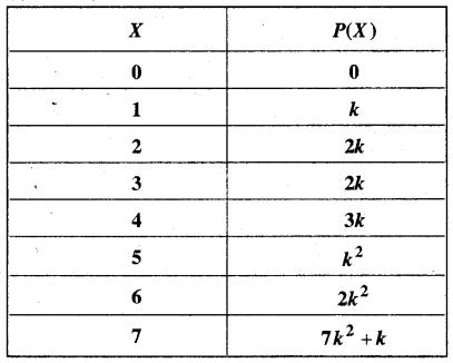 MP Board Class 12th Maths Book Solutions Chapter 13 प्रायिकता Ex 13.4 img 14