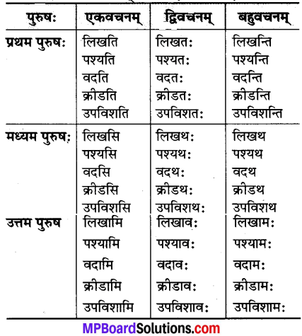 MP Board Class 7th Sanskrit Solutions Chapter 19 देशहिताय img 3