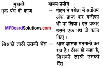 MP Board Class 8th Hindi Sugam Bharti Solutions Chapter 20 बूँद-बूँद से ही घड़ा भरता है 3