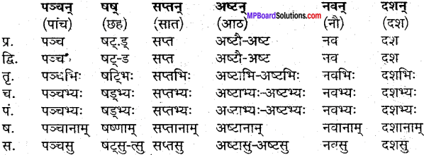 MP Board Class 9th Sanskrit व्याकरण शब्द रूप img-35