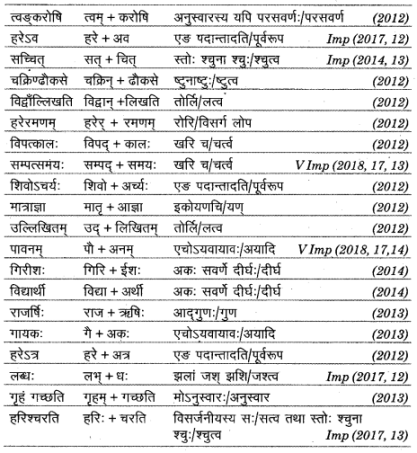 UP Board Solutions for Class 12 Sahityik Hindi सन्धि img 7