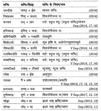 UP Board Solutions for Class 12 Sahityik Hindi सन्धि img 9