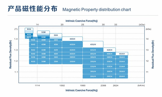Magnetic Property Distribution