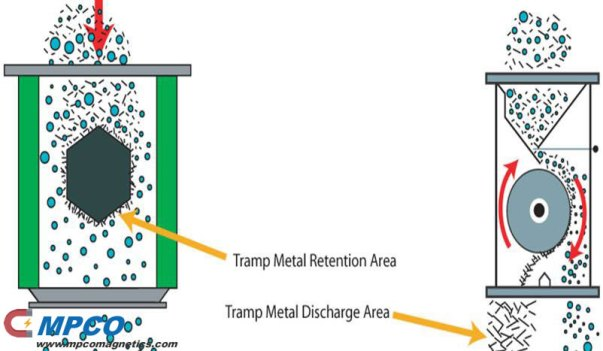 Type-C-Magnetic Circuitry Applications